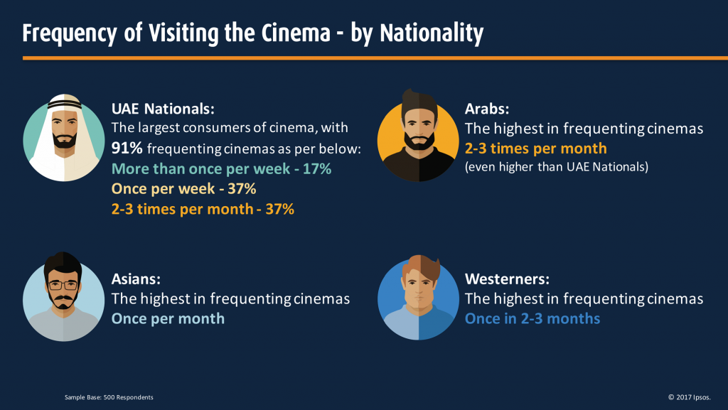 MVM-IPSOS Report - Frequency of Visiting the Cinema (Nationality)
