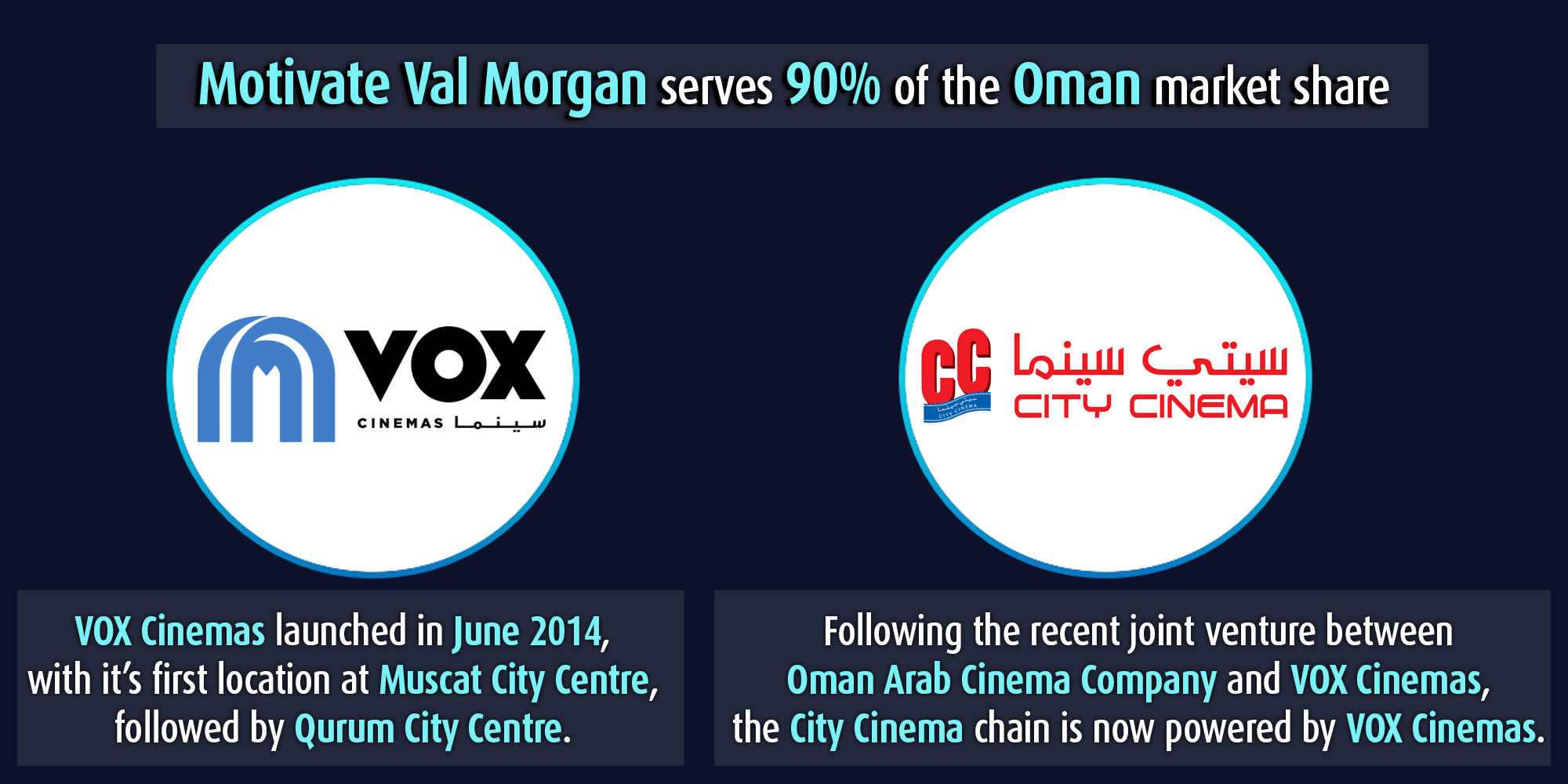 Cinema chains in Oman represented by Motivate Val Morgan