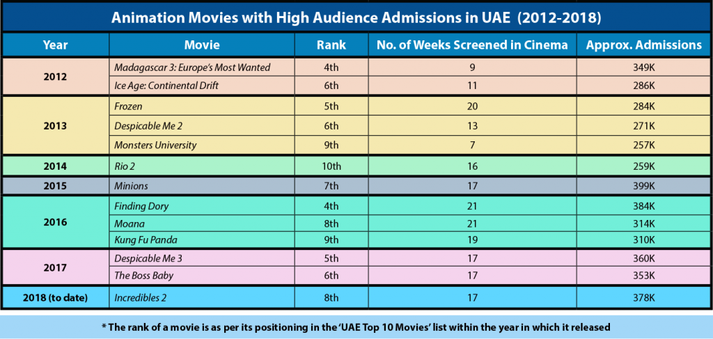 Admissions of animated movies that did well in the Middle East