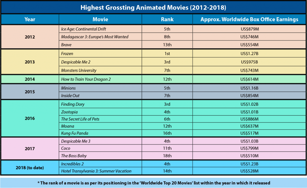 Worldwide ranking and box office collection of animated movies