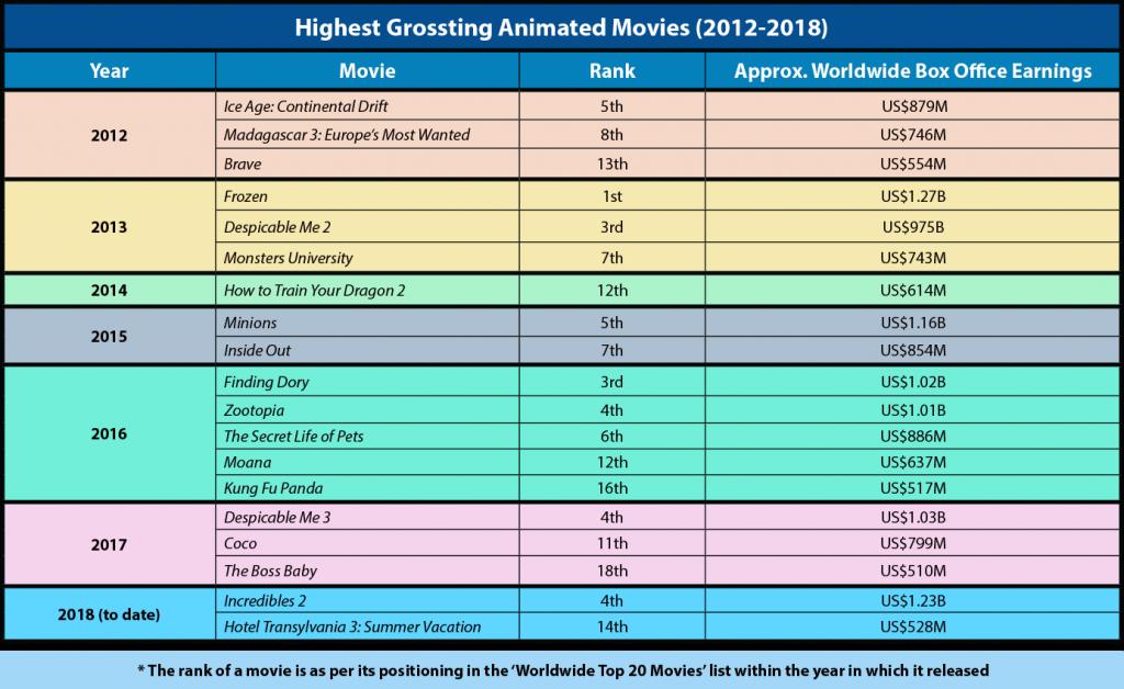 2016 best animated movies list | Best Animated Movies 2016