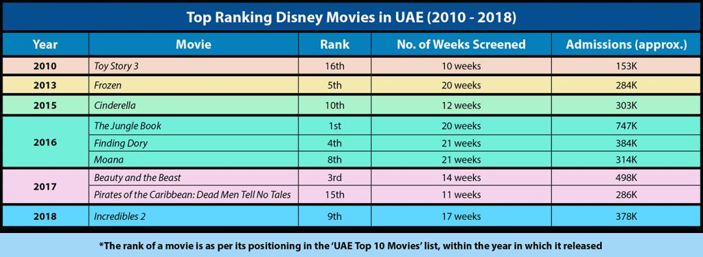 Disney Movies - Ranking in UAE