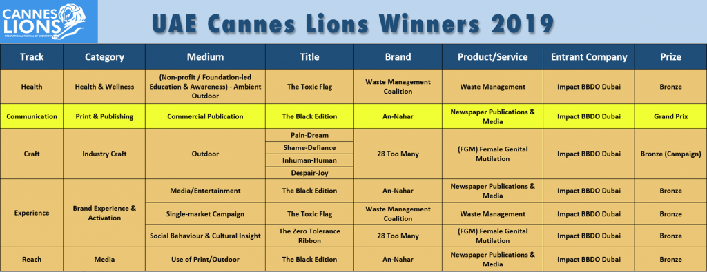 Lions won by UAE at Cannes Lions 2019