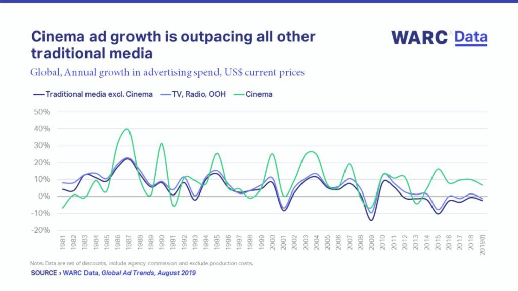 Cinema Advertising to Outpace All Other Traditional Media