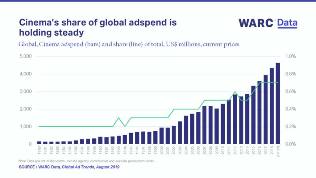 Cinema's share of global adspend is holding steady