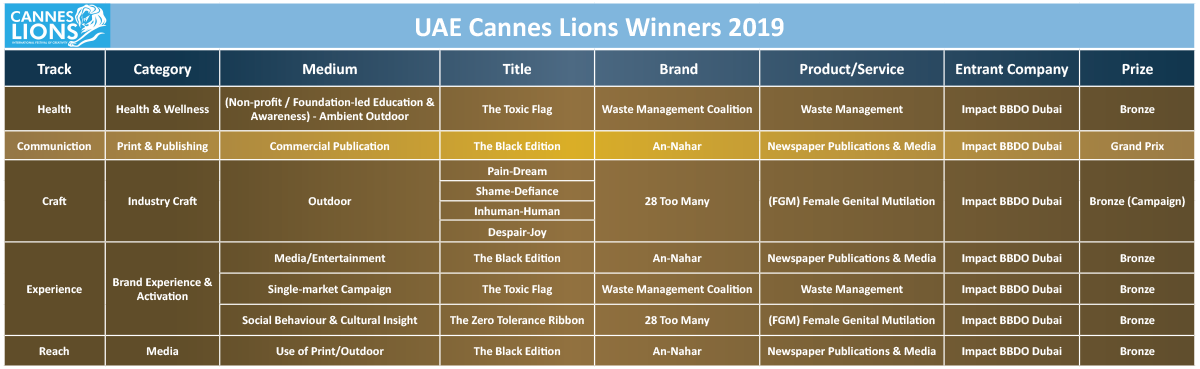 Lions won by Impact BBDO Dubai at the Cannes Lions Festival 2019