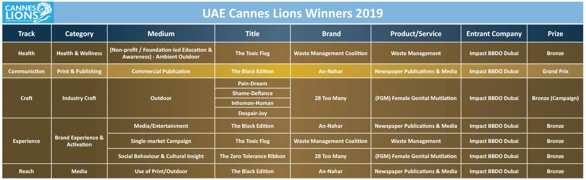 Lions won by Impact BBDO Dubai at the Cannes Lions Festival 2019