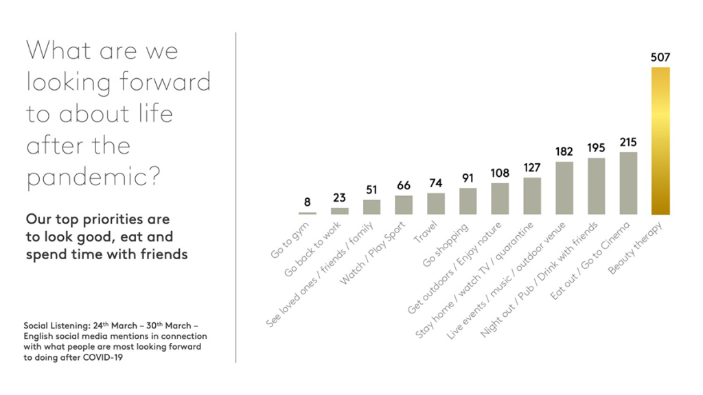 Kantar Research on What People are Looking Forward to Post-Pandemic